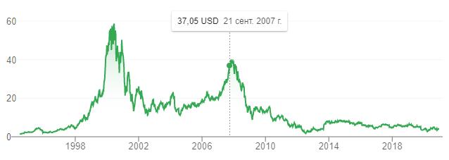 Стоимость акций Нокиа