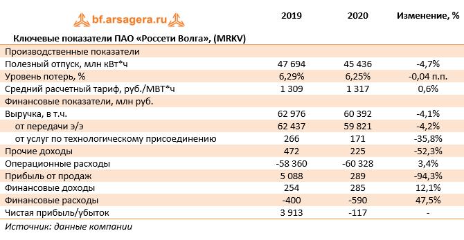 Ключевые показатели ПАО «Россети Волга», (MRKV) (MRKV), 2020