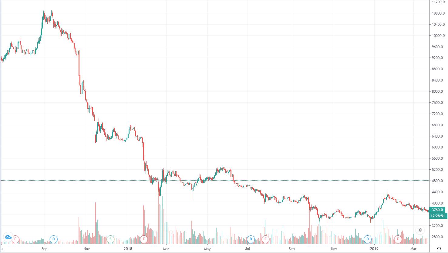 График котировок акций Магнит