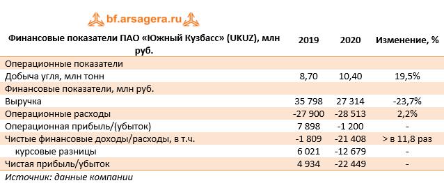 Финансовые показатели ПАО «Южный Кузбасс» (UKUZ), млн руб. (UKUZ), 2020