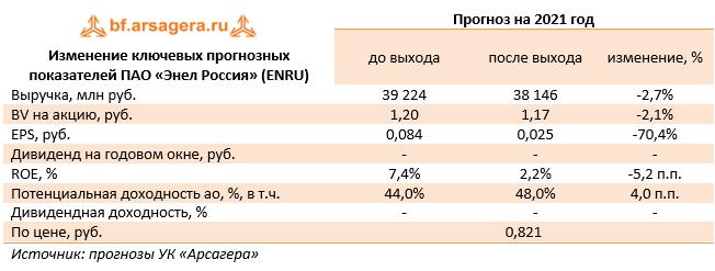 Изменение ключевых прогнозных показателей ПАО «Энел Россия» (ENRU) (ENRU), 2020