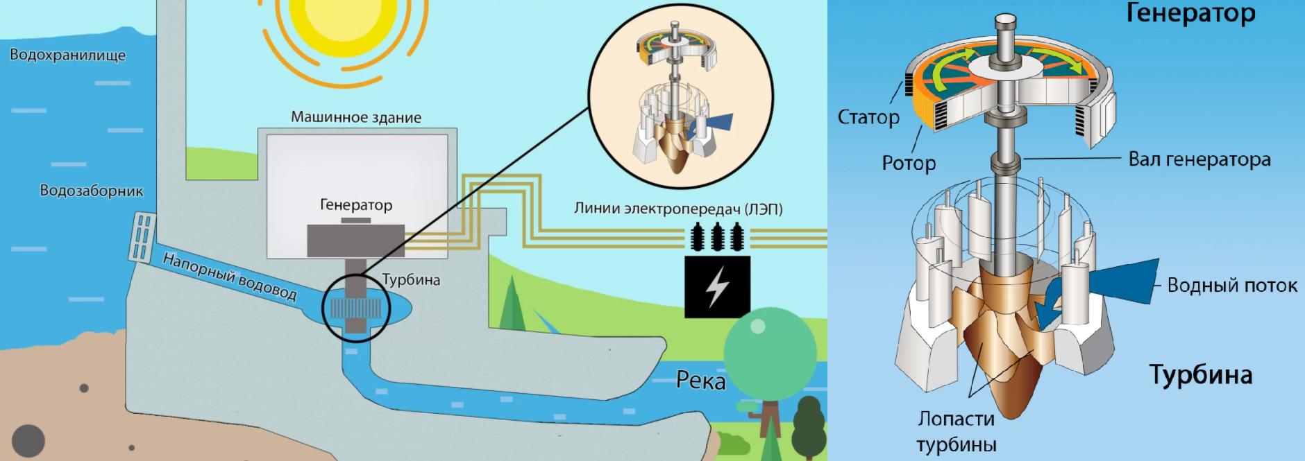 Схема работы гидроэлектростанции (ГЭС)