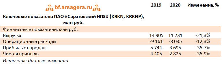 Ключевые показатели ПАО «Саратовский НПЗ» (KRKN, KRKNP), млн руб.  (KRKN), 2020