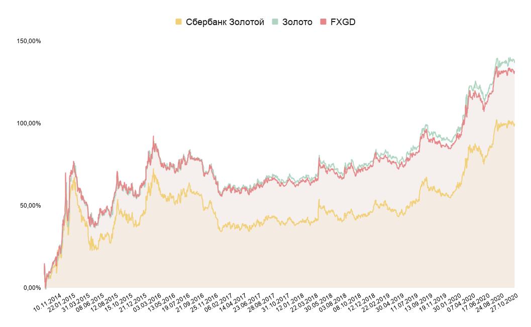 Сравнение доходности фондов