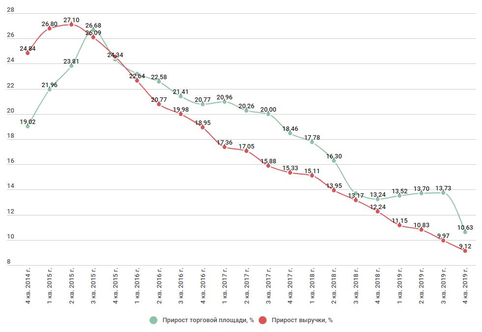 Темпы роста выручки и торговой площади