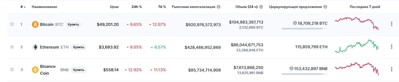ТОП 3 криптовалюты по капитализации