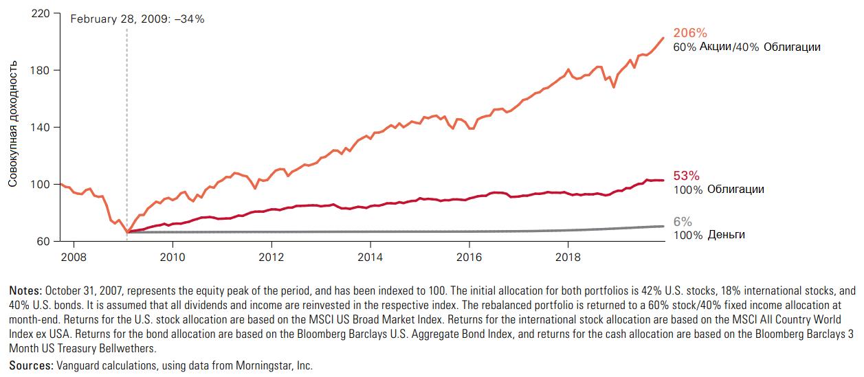 Влияние отказа от поддержания целевого уровня распределения активов