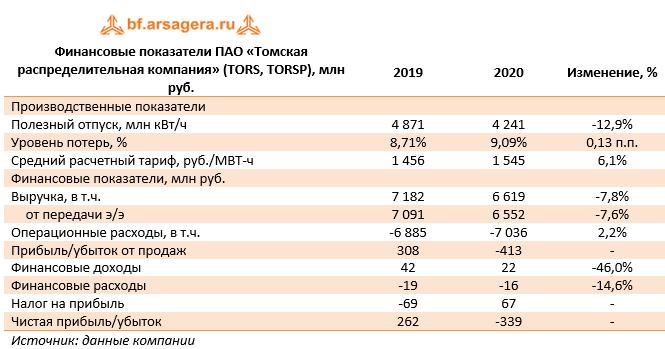 Финансовые показатели ПАО «Томская распределительная компания» (TORS, TORSP), млн руб. (TORS), 2020