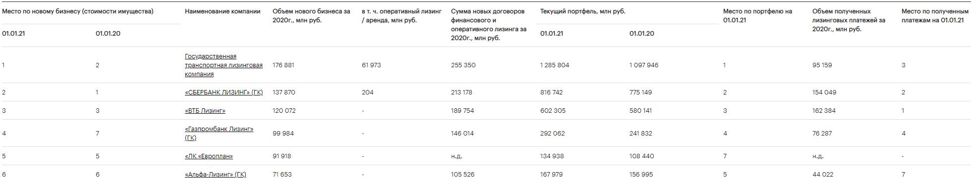 Рэнкинг лизинговых компаний России по итогам 2020 года по данным РА «Эксперт»