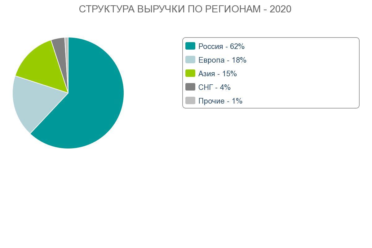 Структура выручки по регионам СИБУР