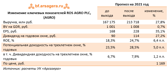 Изменение ключевых показателей ROS AGRO PLC, (AGRO) (AGRO), 1H2021