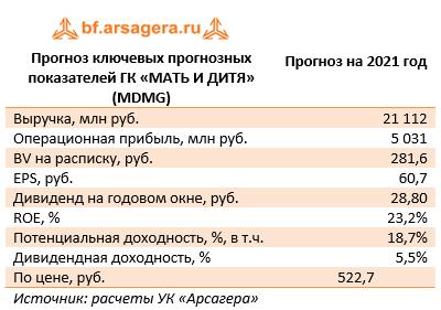 Прогноз ключевых прогнозных показателей ГК «МАТЬ И ДИТЯ» (MDMG) (MDMG), 2020