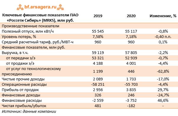 Ключевые финансовые показатели ПАО «Россети Сибирь» (MRKS), млн руб. (MRKS), 2020