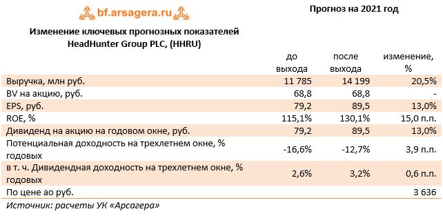 Изменение ключевых прогнозных показателей HeadHunter Group PLC, (HHRU) (HHRU), 1H2021