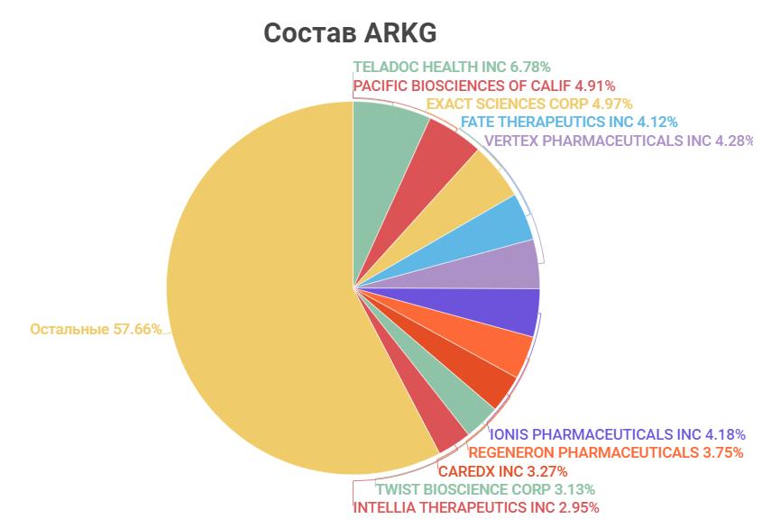 Состав ARKG