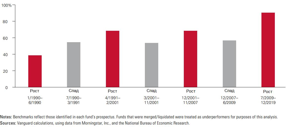 Количество фондов активного управления акциями, уступающих по доходности бенчмарку в различные периоды роста и спада с 1990 года