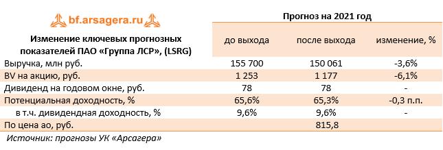 Изменение ключевых прогнозных показателей ПАО «Группа ЛСР», (LSRG) (LSRG), 2020