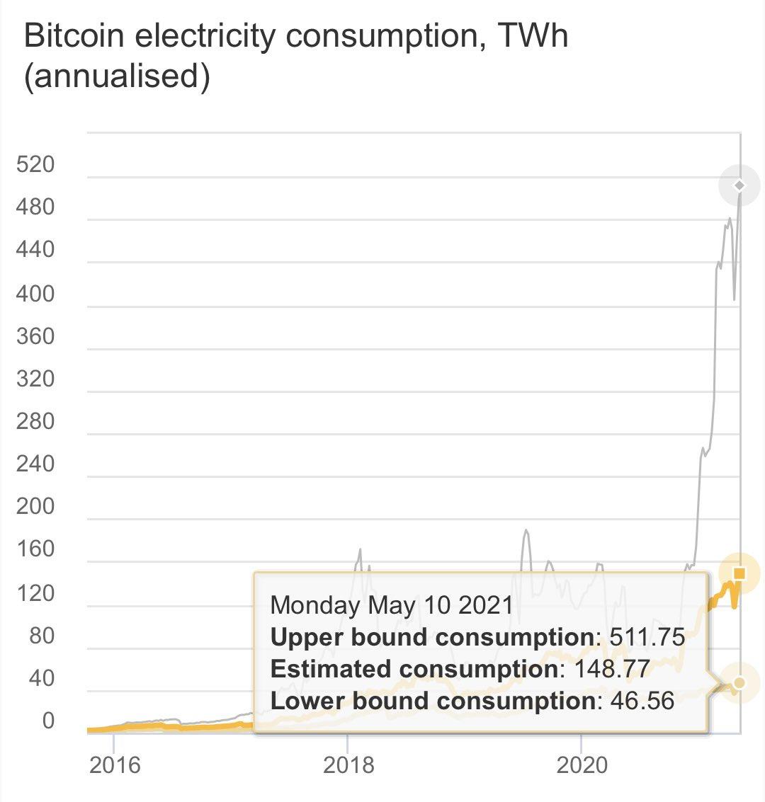 Майнинг электроэнергии биткоина