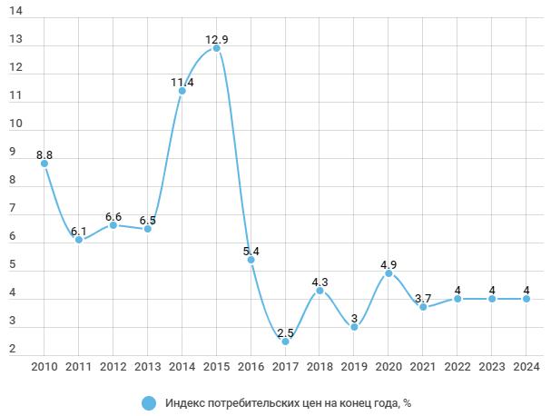 Индекс потребительских цен 2010-2024 гг.