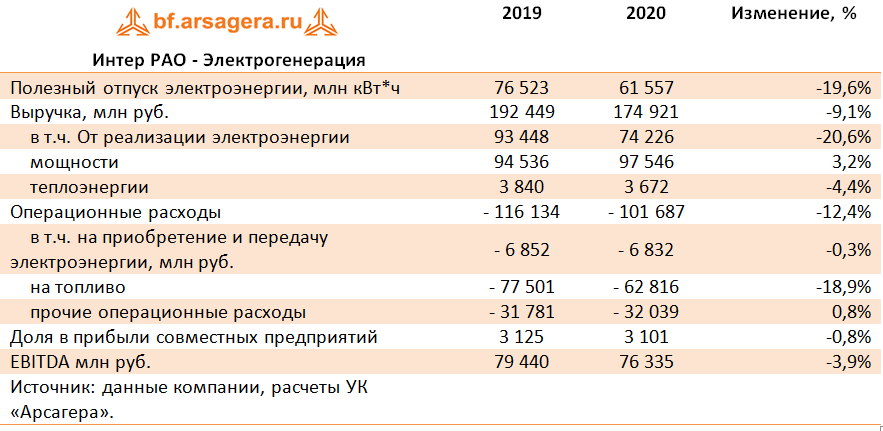 Интер РАО - Электрогенерация (IRAO), 2020