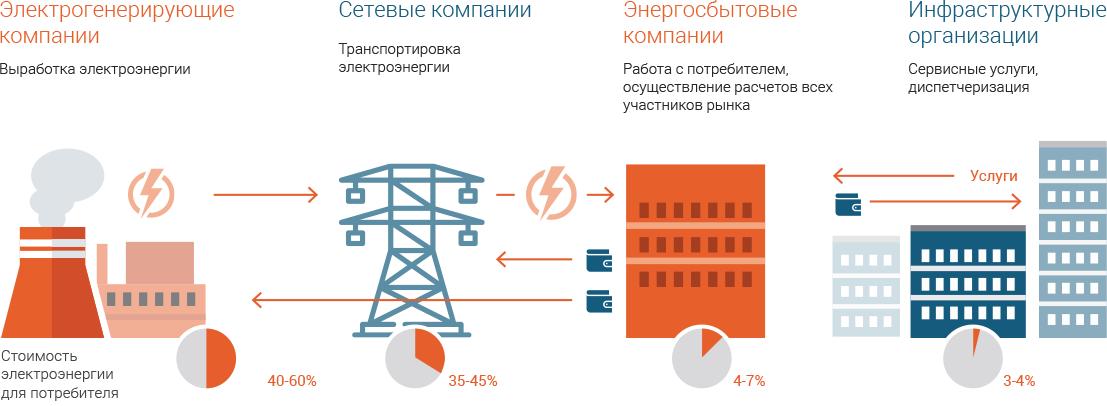 Сбыт электроэнергии