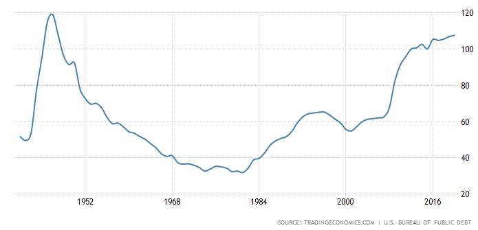 Госдолг к ВВП США