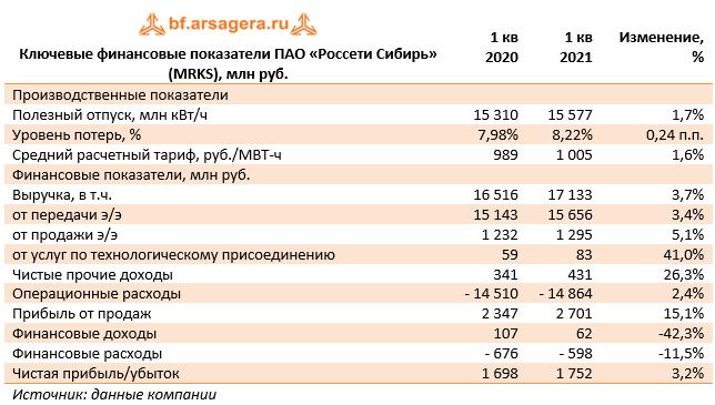 Ключевые финансовые показатели ПАО «Россети Сибирь» (MRKS), млн руб. (MRKS), 1Q