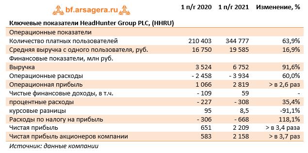 Ключевые показатели HeadHunter Group PLC, (HHRU) (HHRU), 1H2021
