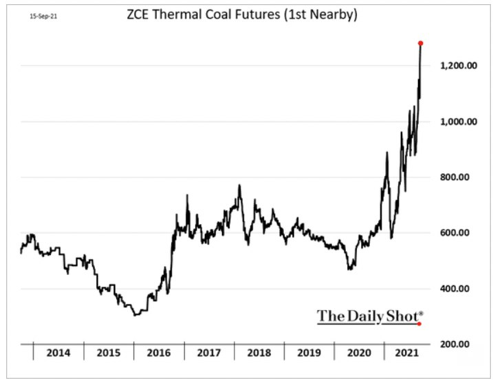 Цена на энергетический уголь