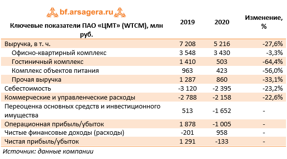 Ключевые показатели ПАО «ЦМТ» (WTCM), млн руб. (WTCM), 2020