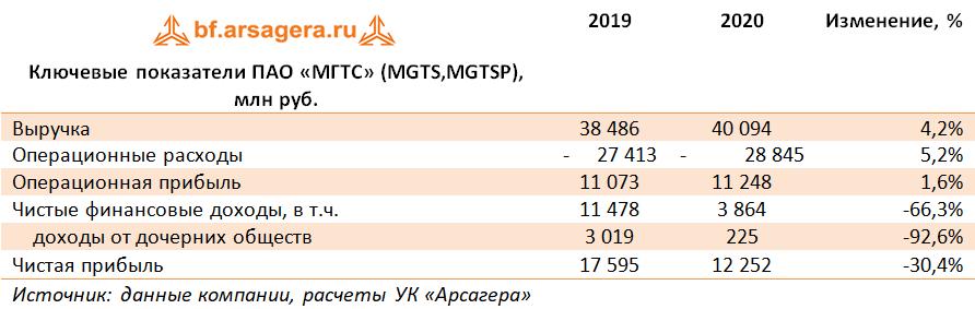 Ключевые показатели ПАО «МГТС» (MGTS,MGTSP), млн руб. (MGTS), 2020