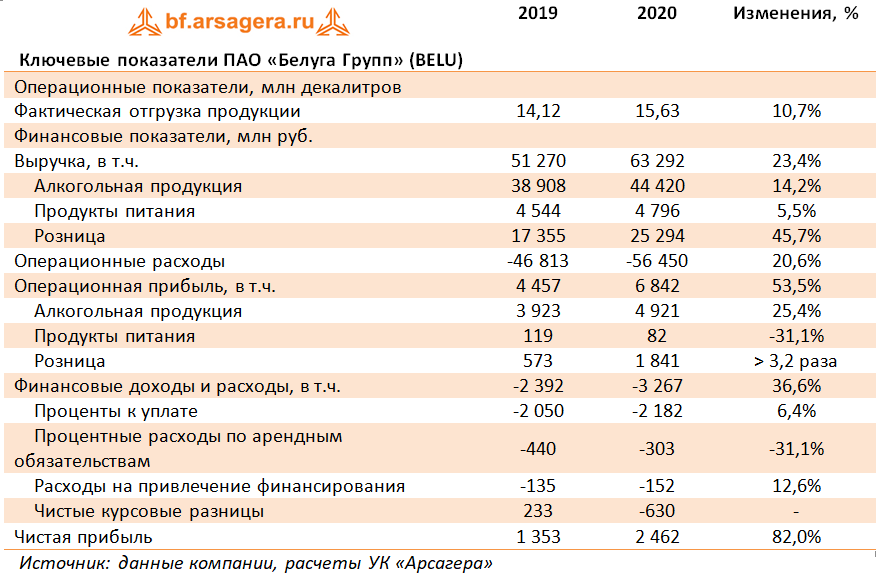 Ключевые показатели ПАО «Белуга Групп» (BELU) (BELU), 2020