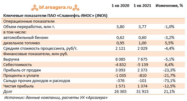 Ключевые показатели ПАО «Славнефть-ЯНОС» (JNOS) (JNOS), 1Q2021