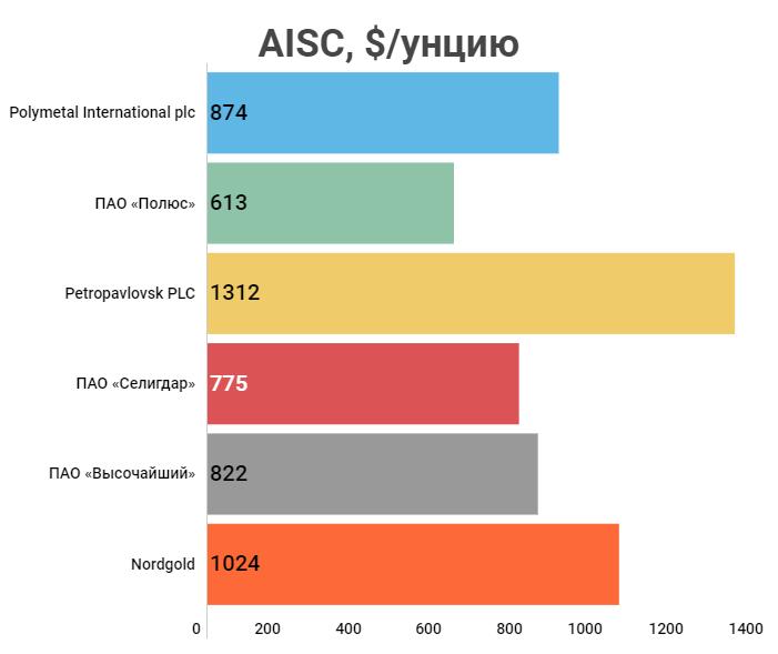 AISC по компаниям