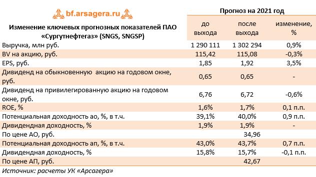 Изменение ключевых прогнозных показателей ПАО «Сургутнефтегаз» (SNGS, SNGSP) (SNGS), 2020