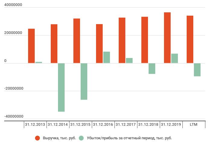 Финансовые результаты Южный Кузбасс