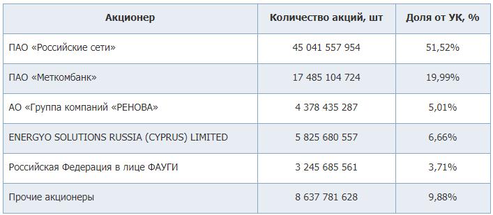 МРСК Урала Акционеры