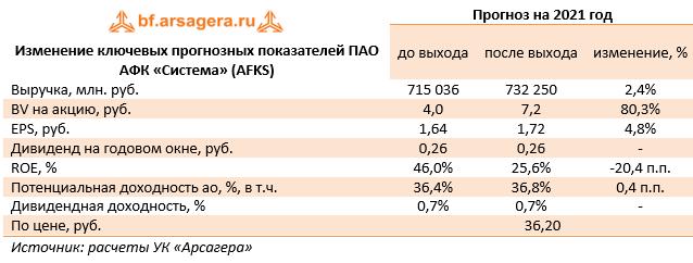 Изменение ключевых прогнозных показателей ПАО АФК «Система» (AFKS) (AFKS), 2020