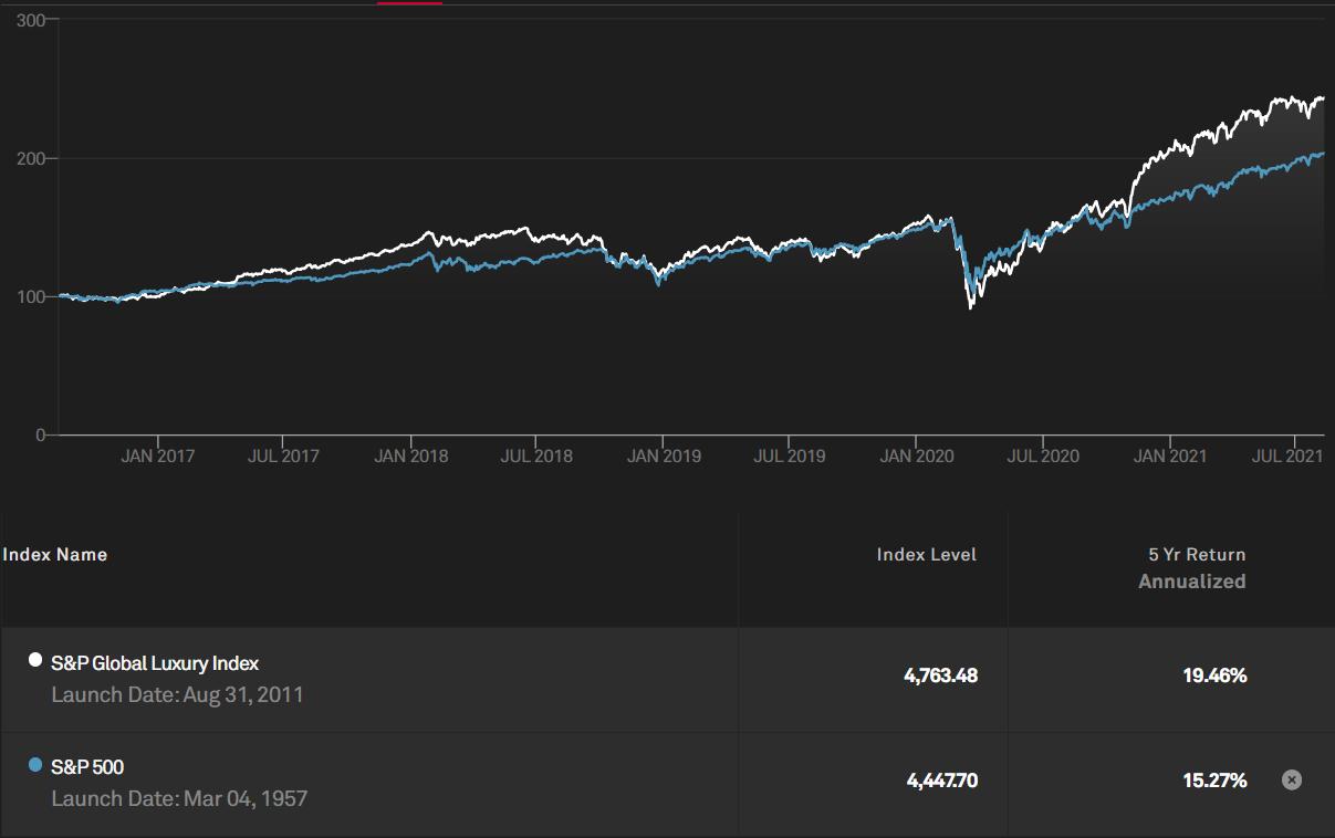 Динамика S&P Global Luxury Index и S&P500 за последние 5 лет