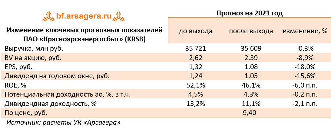 Изменение ключевых прогнозных показателей ПАО «Красноярскэнергосбыт» (KRSB) (KRSB), 2020