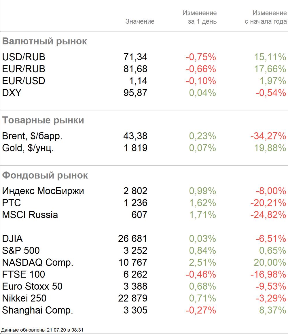 Основные биржевые индикаторы