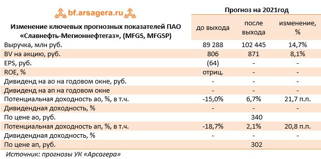 Изменение ключевых прогнозных показателей ПАО «Славнефть-Мегионнефтегаз», (MFGS, MFGSP) (MFGS), 1Q2021