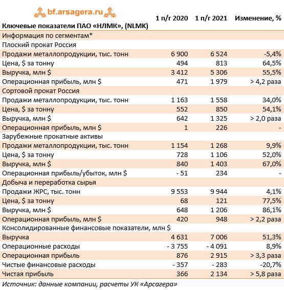 Ключевые показатели ПАО «НЛМК», (NLMK) (NLMK), 1H2021