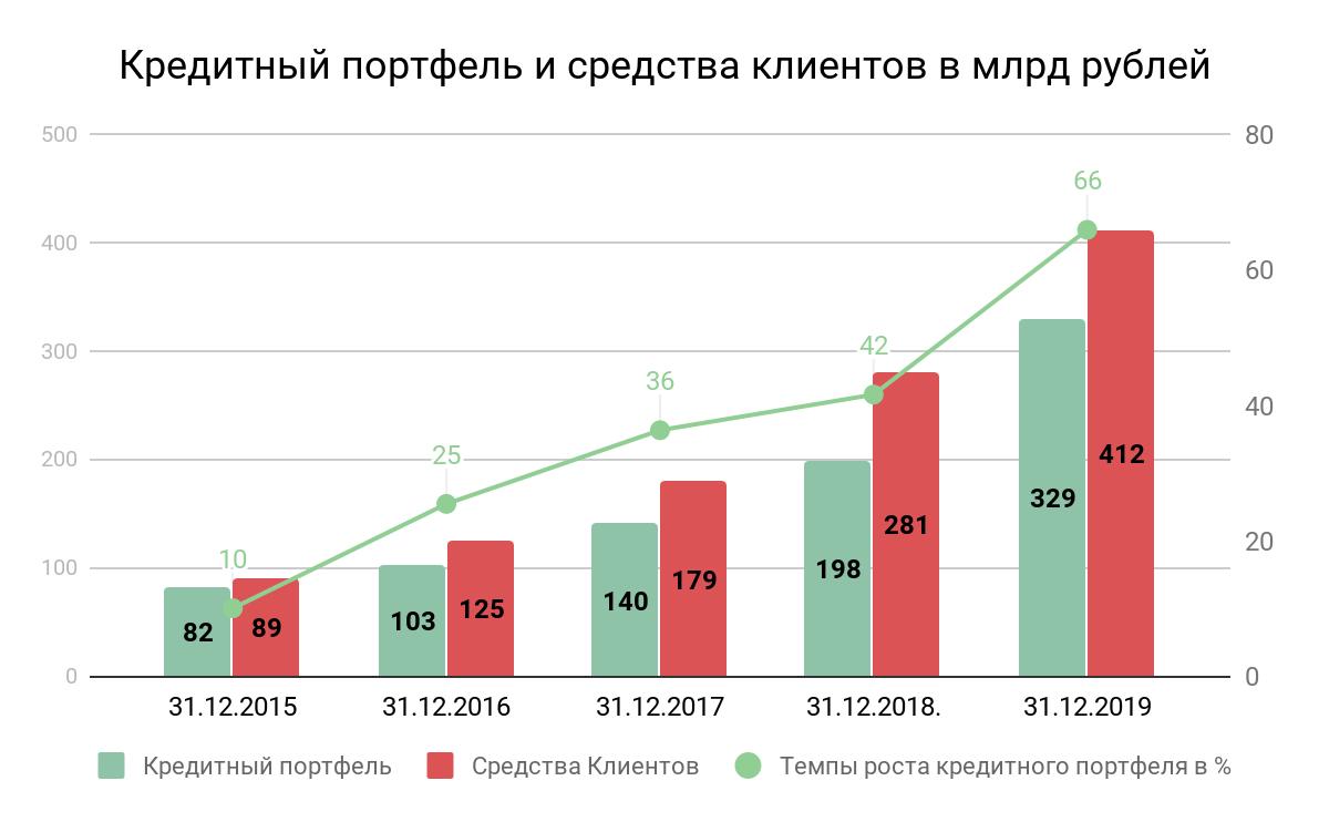 Динамика роста кредитного портфеля