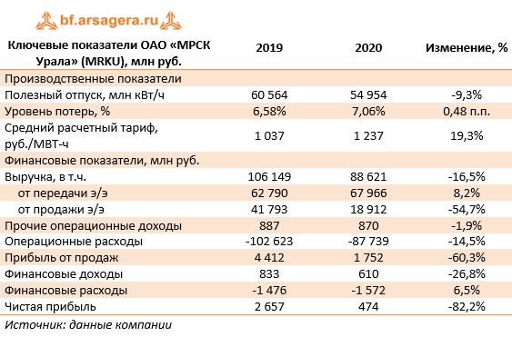 Ключевые показатели ОАО «МРСК Урала» (MRKU), млн руб. (MRKU), 2020