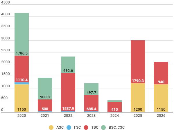 Вводы генерирующих мощностей 2020-2026 гг.