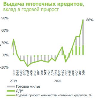 Рост ипотеки