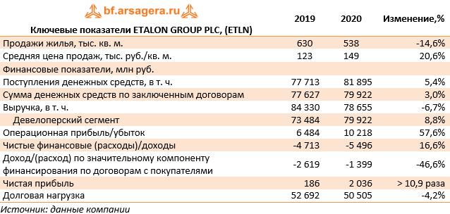 Ключевые показатели ETALON GROUP PLC, (ETLN) (ETLN), 2020