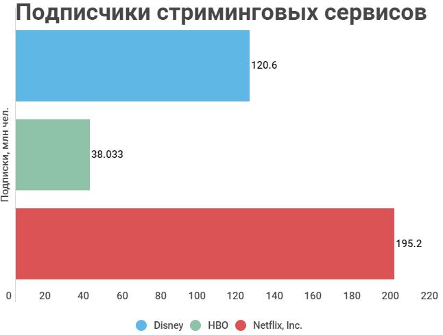 Сравнение количества подписчиков стриминговых сервисов