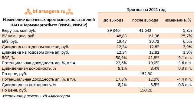 Изменение ключевых прогнозных показателей  ПАО «Пермэнергосбыт» (PMSB, PMSBP) (PMSB), 2020